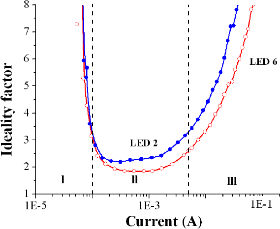 (Color online) Ideality factor extracted from the current-voltage analyses  vs forward bias