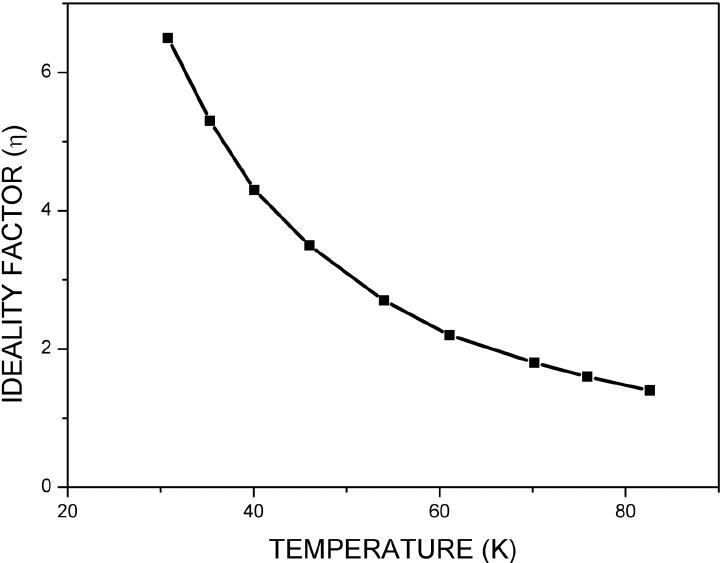 Observed variation of ideality factor η of the diode as a function of  temperature of measurement