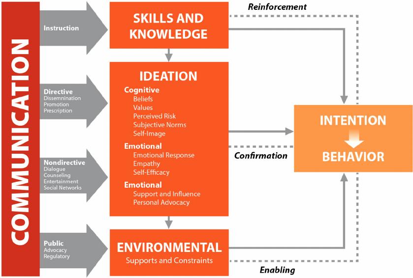 Ideation Model of Communication