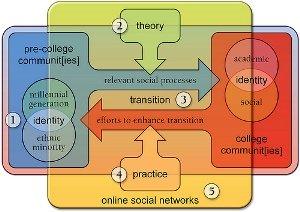 Social Identity Theory. Photo Credit: Rex Heer