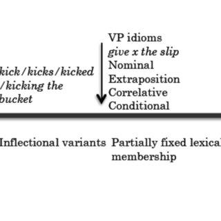 The idiomaticity continuum