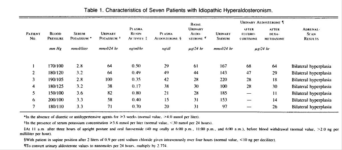 idiopathic aldosteronism