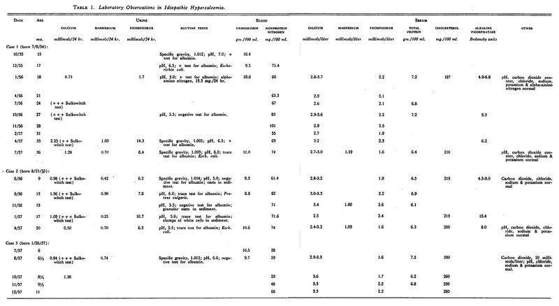 idiopathic hypercalcemia of infants