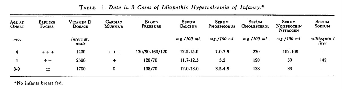 Data in 3 Cases of Idiopathic Hypercalcemia of Infancy*