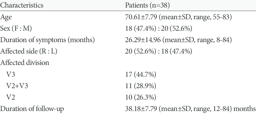 Demographics of patients with idiopathic trigeminal neuralgia treated with  percutaneous radiofrequency thermocoagulation