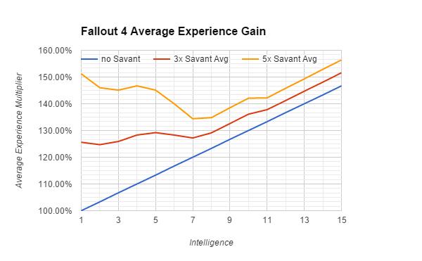 Average experience comparison: https://i.Traveller Location/JVIkUEU.png