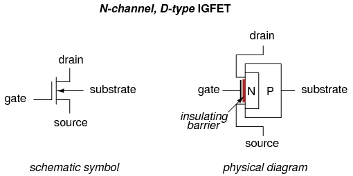 Notice how the source and drain leads connect to either end of the N  channel, and how the gate lead attaches to a metal plate separated from the  channel by