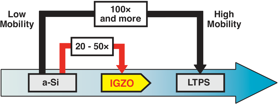 IGZO displays are made with an artificially produced transparent oxide  semiconductor that Sharp is the first in the world to successfully mass  produce.