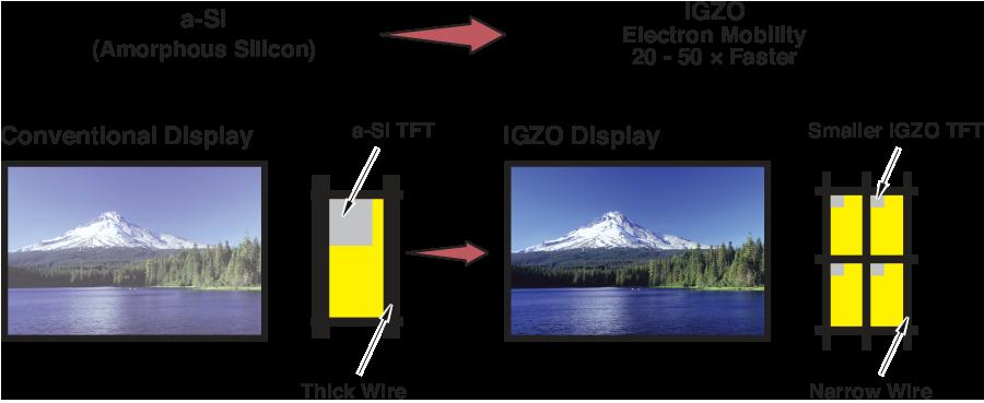 Pantallas IGZO y qué tienen que ver con las OLED y LCD