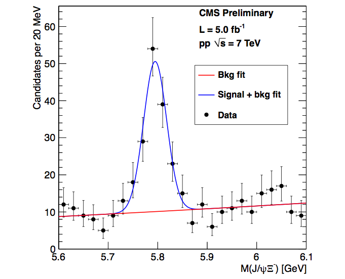 Invariant mass of the J/psi and Xi- showing a clear Xi_b signal