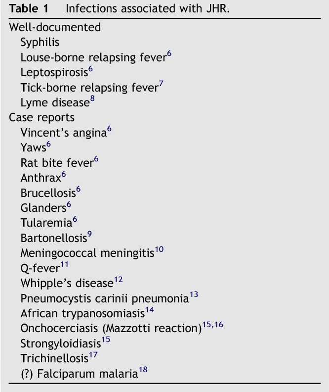 Table 1 Infections associated with JHR.