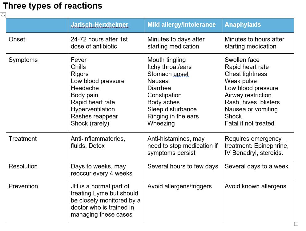 because cross reactions may increase the potential for adverse reactions.  Some supplements can also interact with medications so be sure to let your