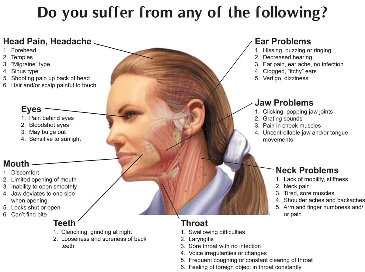 Temporomandibular joint disorders can cause pain in your jaw joint,  surrounding tissues and muscles that control jaw movement.