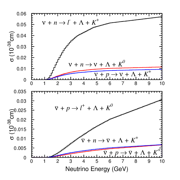(color online) Cross sections of the single K-meson productions via  resonances calculated