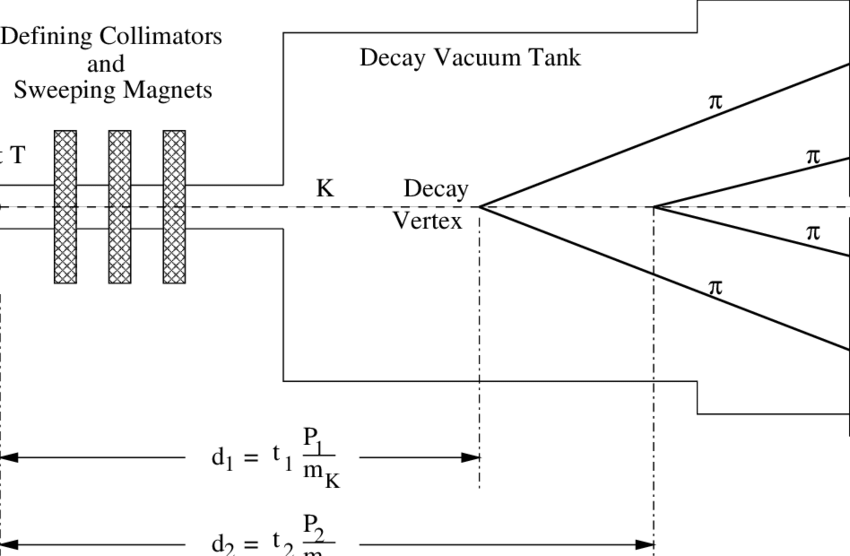 Simplified diagram of the typical neutral K-meson decay experiment.