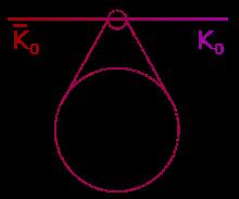 Dos mesones K diferentes, con diferente carga de extrañeza, puede  interconvertirse a través de la interacción débil, ya que dicha interacción  no conserva la