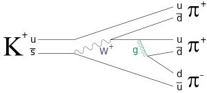 K + ) into three pions (2 π + , 1 π − ) is a process that involves both  weak and strong interactions.