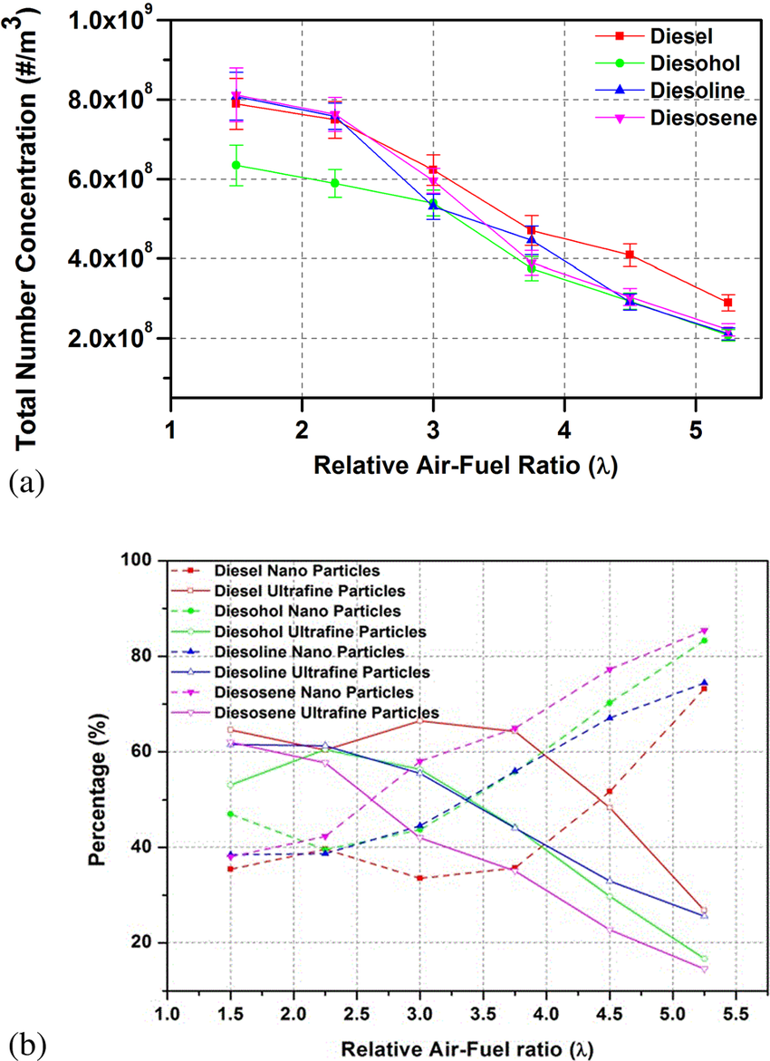 Particle concentration at different k for constant intake air temperature  and EGR (a) total
