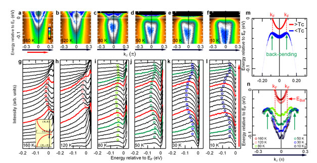 Particle-hole symmetry breaking in the antinodal dispersion of pseudogapped  Pb-Bi2201. Tc = 34 K, T* = 125 ± 10 K. a-l, Fermi-Dirac function (FD)  divided