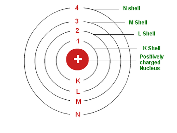 Each shell has specific number and type of SUBSHELLS as: