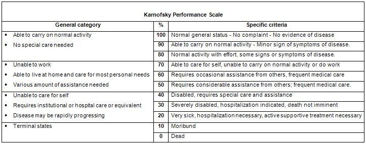 Karnofsky Score