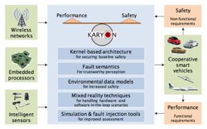 KARYON: Smart Vehicle Technology
