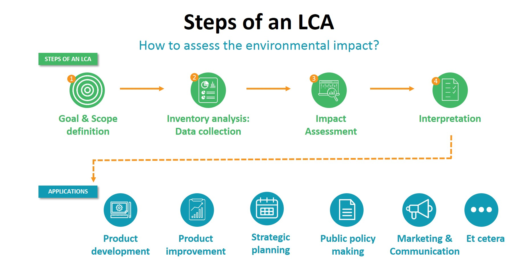 Steps of an Life Cycle Assessment