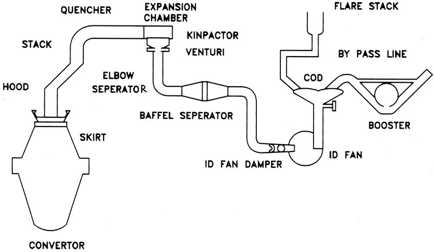 Schematic diagram of basic oxygen furnace (LD Converter) and gas cleaning  plant (