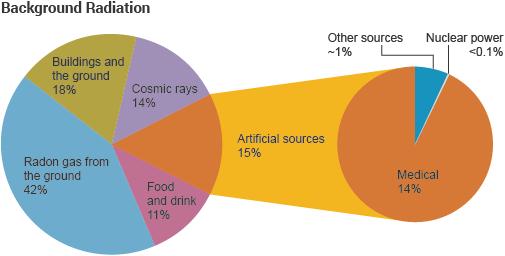 Background Radiation pie graph