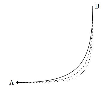 l-shaped curve