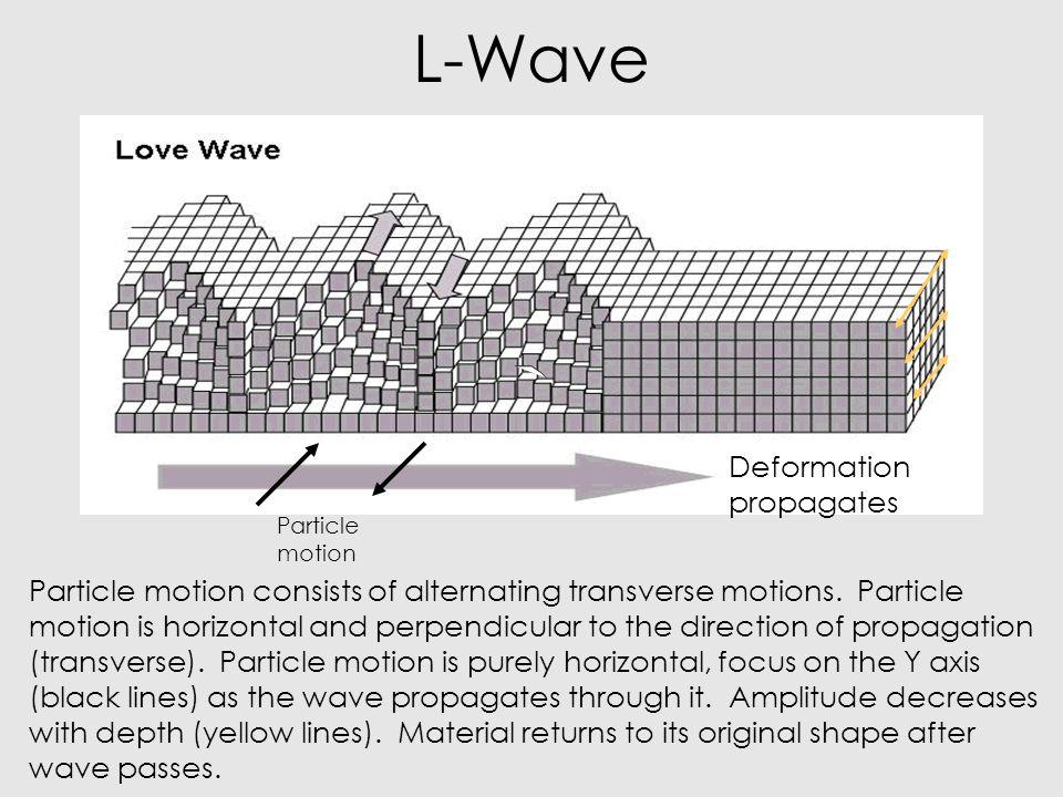 13 L-Wave Deformation propagates