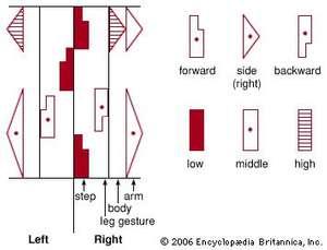 Labanotation. dance notation