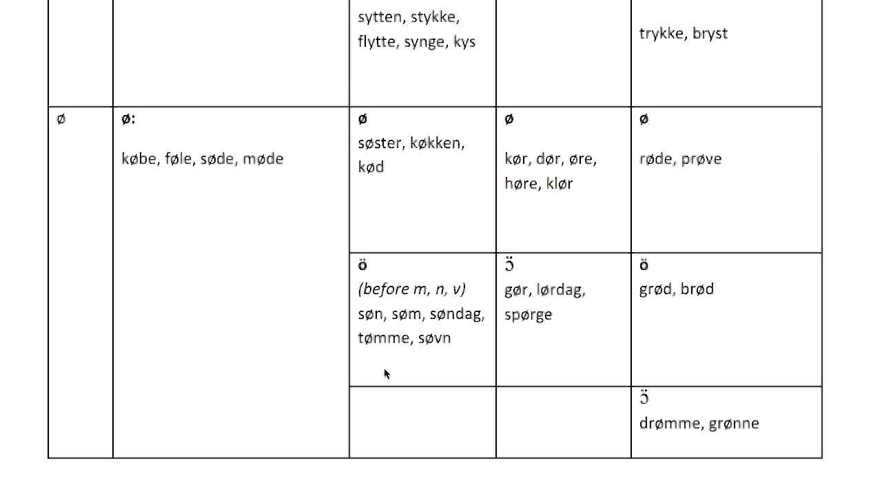 Danish vowels part 2: front, labialized