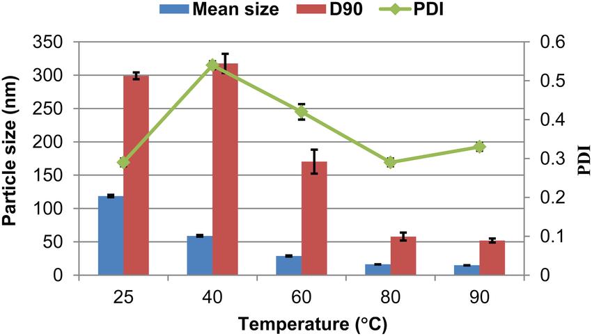 Particle properties of 5% (w/w) lambda-cyhalothrin nanosuspensions prepared  at