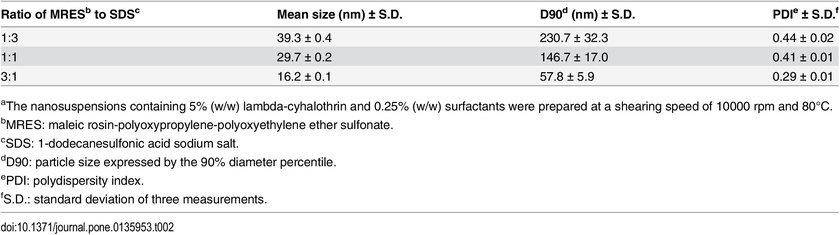 Effect of the ratio of MRES to SDS on the particle properties of lambda -cyhalothrin